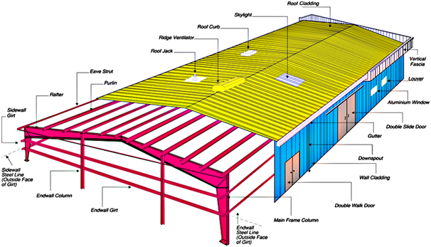 Typical pre-engineered Building - Steel structure